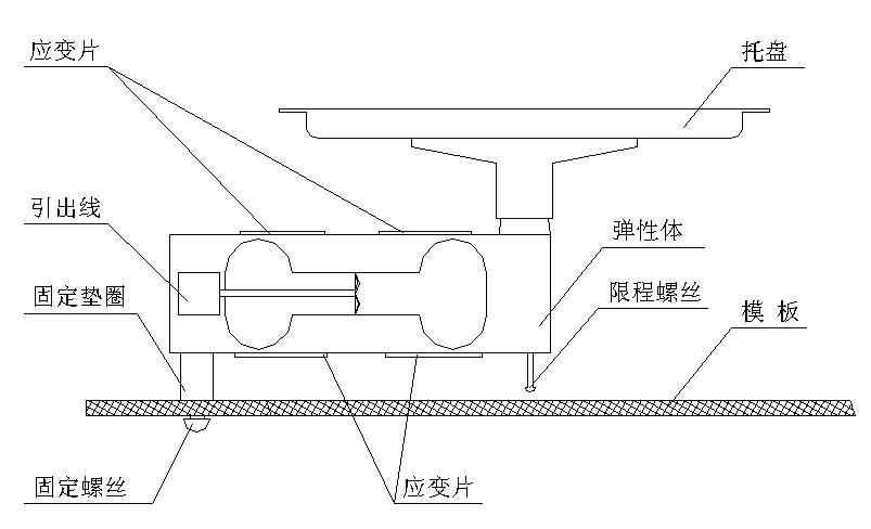 如图1-1所示,将四个金属箔应变片分别贴在双孔悬臂梁式弹性体的上下