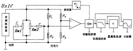 当电桥平衡时,z1 z4= z2 z3,电桥输出为零.