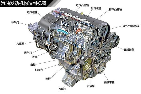 汽车发动机动力源泉气缸内部