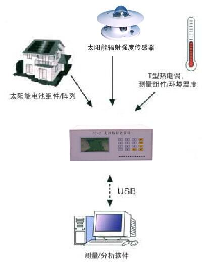 kht24便携式太阳能光伏发电站测试与评估系统