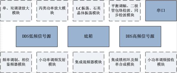 课程的实验教学,既可以通过扩展不同的实验模板来完成高频电路单元